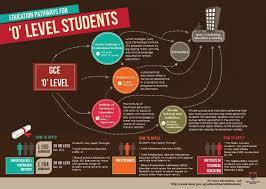 В Сингапуре открыт набор по программе  O-Level